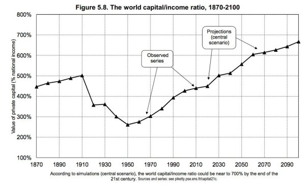 at-this-rate-the-ratio-of-national-wealth-to-national-income-will-rise-far-beyond-anything-in-history-extreme-capitalism